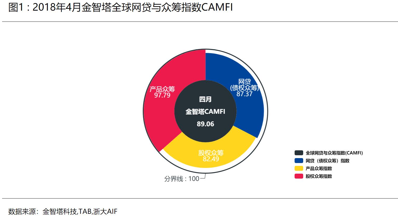 2018年4月CAMFI:网贷和众筹行业剧烈收缩,指数重回下降态势