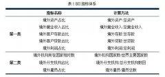 CIFI研究 | 在海外留学工作,你什么时候会跑去中国的银行办理业务?