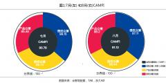 8月金智塔全球众筹指数(CAMFI)下降 众筹持续低迷,行业亟待转机